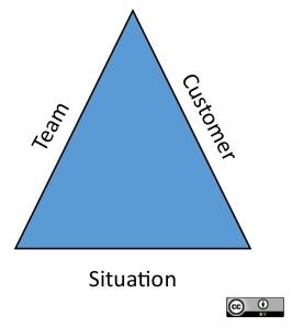 Agile triangle